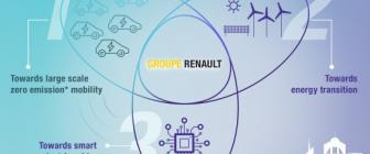 Renault neemt belang in Nederlandse start-up